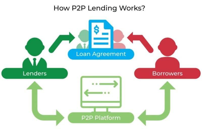 p2p-lending-glossary-800x516